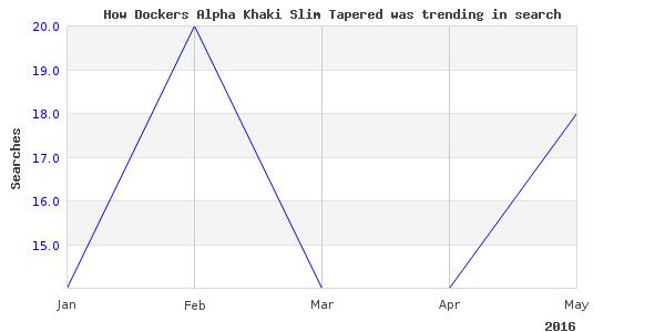 How dockers alpha khaki is trending