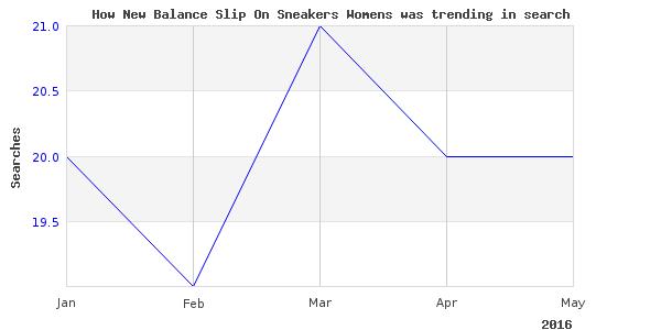 How new balance slip is trending