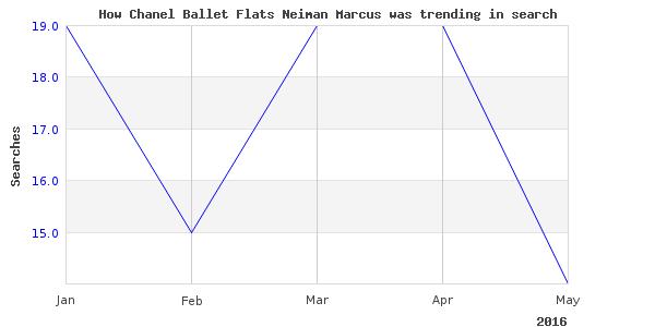 How chanel ballet flats is trending