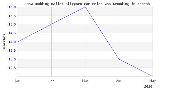 How wedding ballet slippers is trending