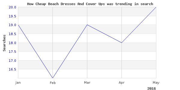 How cheap beach dresses is trending