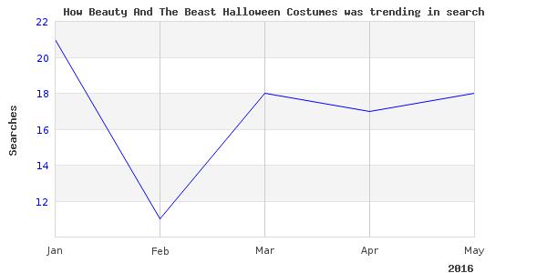 How beauty beast halloween is trending
