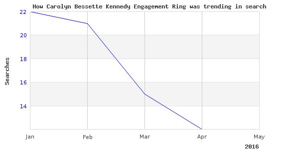 How carolyn bessette kennedy is trending