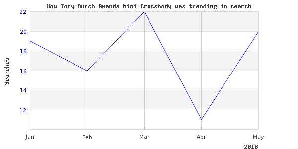 How tory burch amanda is trending