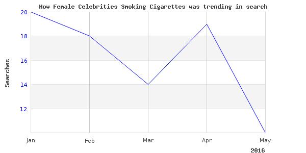 How female celebrities smoking is trending