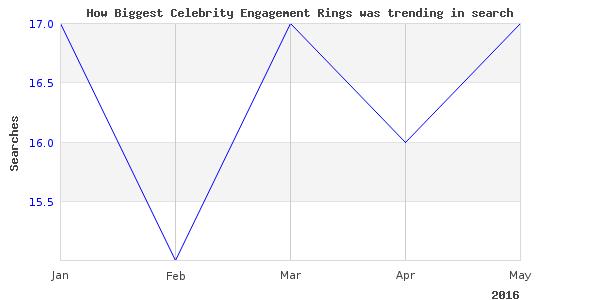 How biggest celebrity engagement is trending