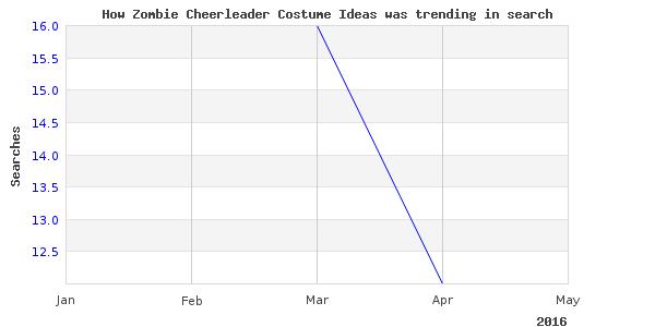 How zombie cheerleader costume is trending