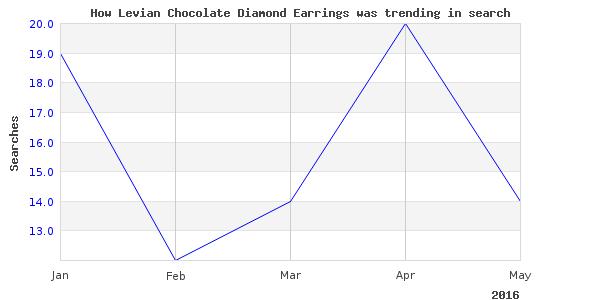 How levian chocolate diamond is trending