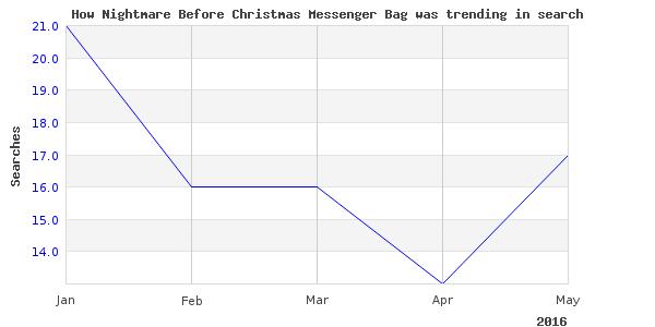 How nightmare christmas messenger is trending