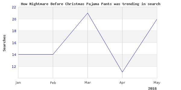 How nightmare christmas pajama is trending