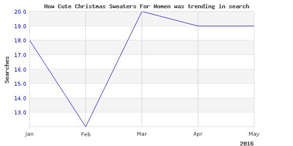 How cute christmas sweaters is trending