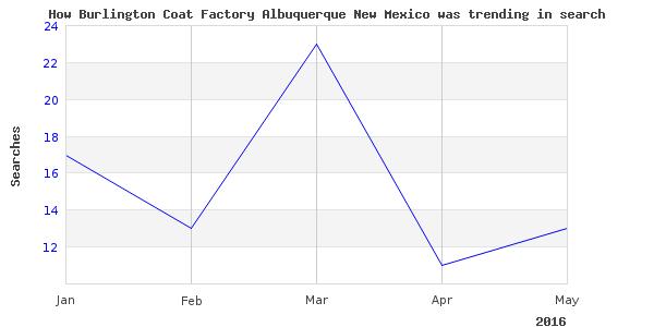 How burlington coat factory is trending