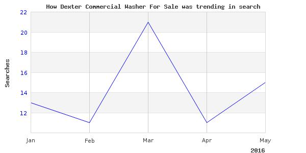 How dexter commercial washer is trending