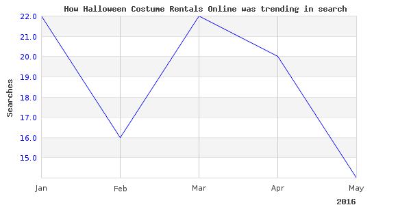 How halloween costume rentals is trending