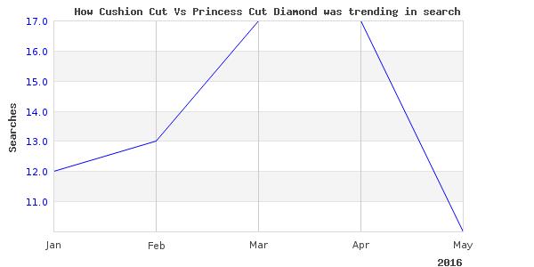 How cushion cut vs is trending