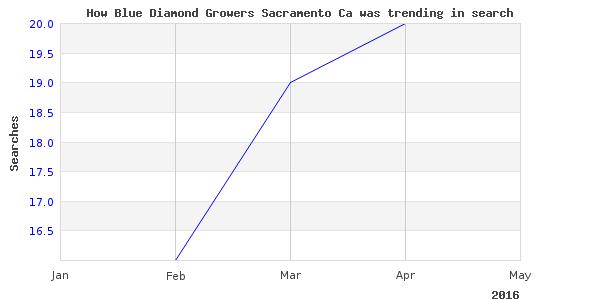 How blue diamond growers is trending