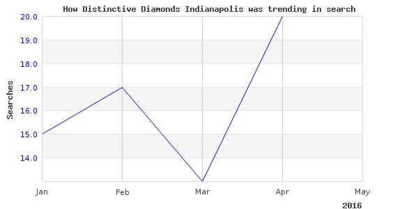 How distinctive diamonds indianapolis is trending