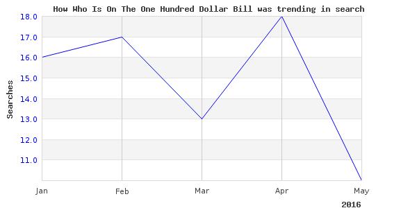 How hundred dollar bill is trending