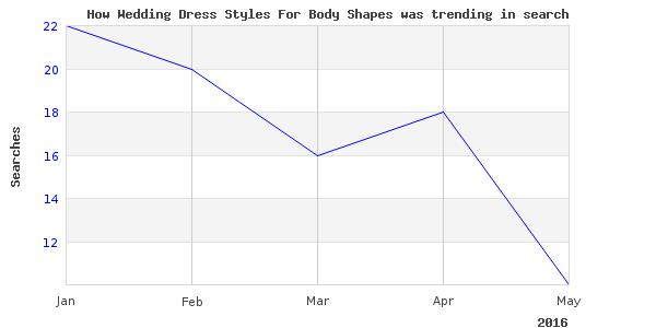How wedding dress styles is trending