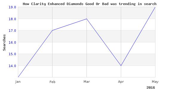 How clarity enhanced diamonds is trending