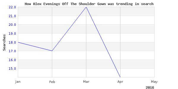 How alex evenings shoulder is trending