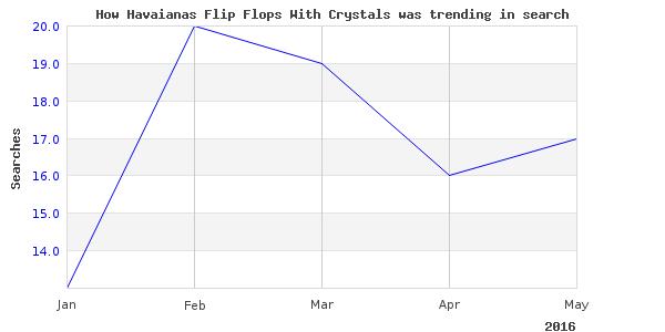 How havaianas flip flops is trending