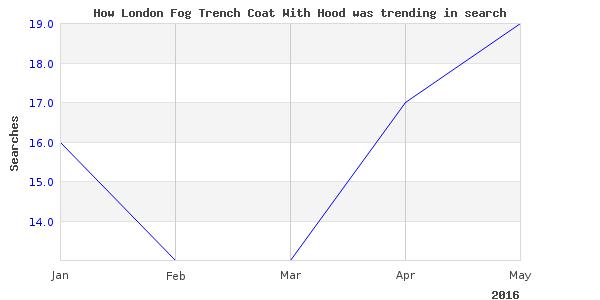 How london fog trench is trending