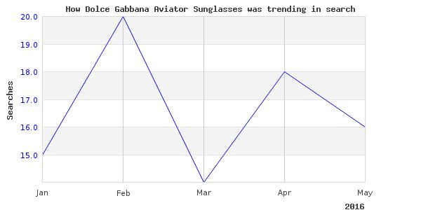 How dolce gabbana aviator is trending