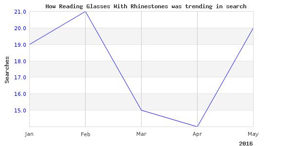 How reading glasses rhinestones is trending