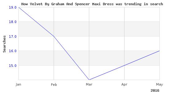 How velvet graham spencer is trending