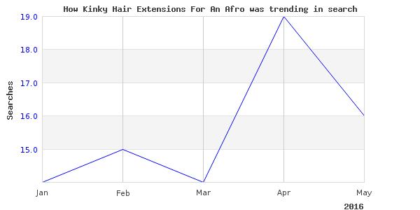 How kinky hair extensions is trending