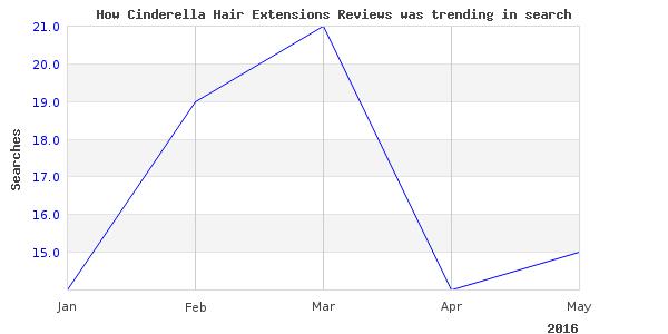 How cinderella hair extensions is trending