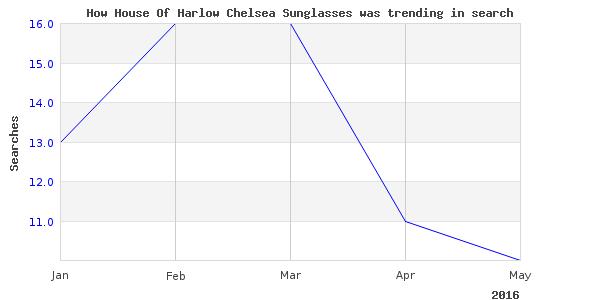 How house harlow chelsea is trending