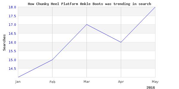 How chunky heel platform is trending