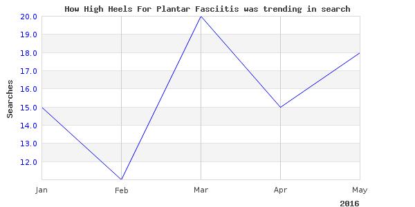 How high heels plantar is trending