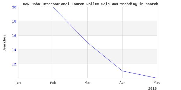 How hobo international lauren is trending