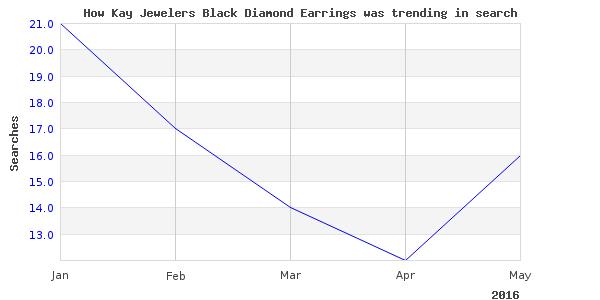 How kay jewelers black is trending