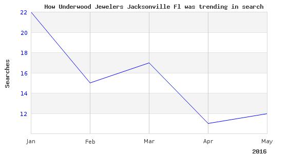 How underwood jewelers jacksonville is trending