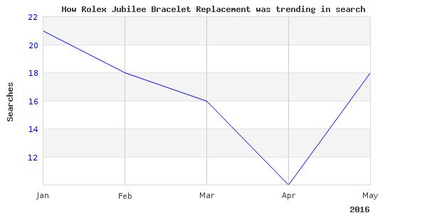 How rolex jubilee bracelet is trending