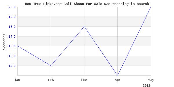 How true linkswear golf is trending