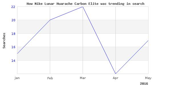 How nike lunar huarache is trending