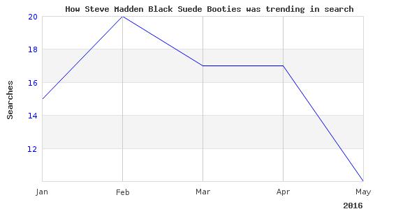 How steve madden black is trending