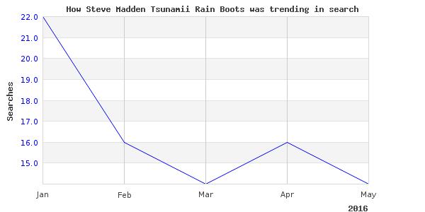 How steve madden tsunamii is trending