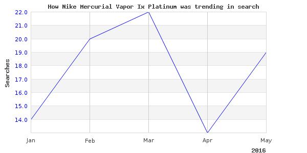 How nike mercurial vapor is trending