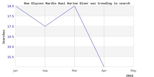 How ulysses nardin maxi is trending