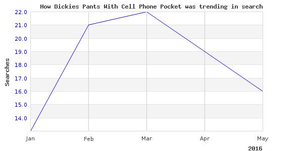 How dickies pants cell is trending
