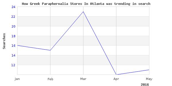 How greek paraphernalia stores is trending