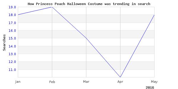 How princess peach halloween is trending