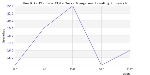 How nike platinum elite is trending