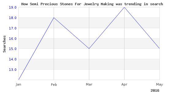 How semi precious stones is trending